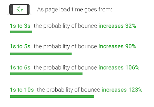 Why PageSpeed Matters and Some More Statistics