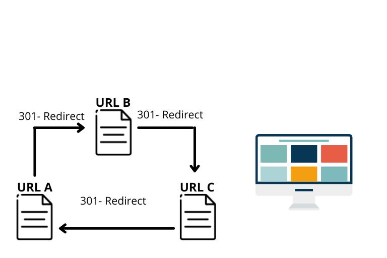 Redirect Looping